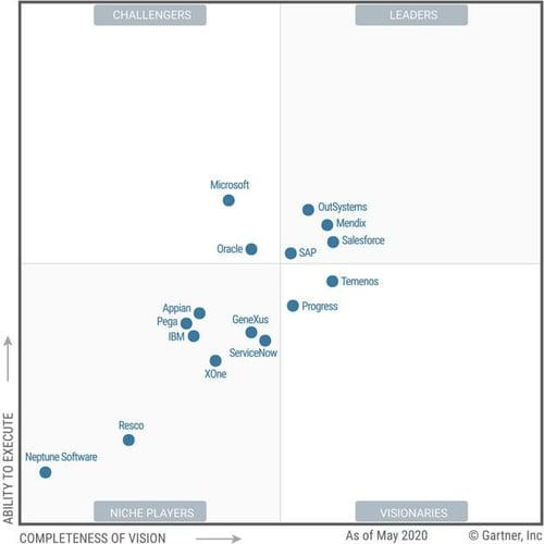gartner-magic-quadrant-business-organization-vendor