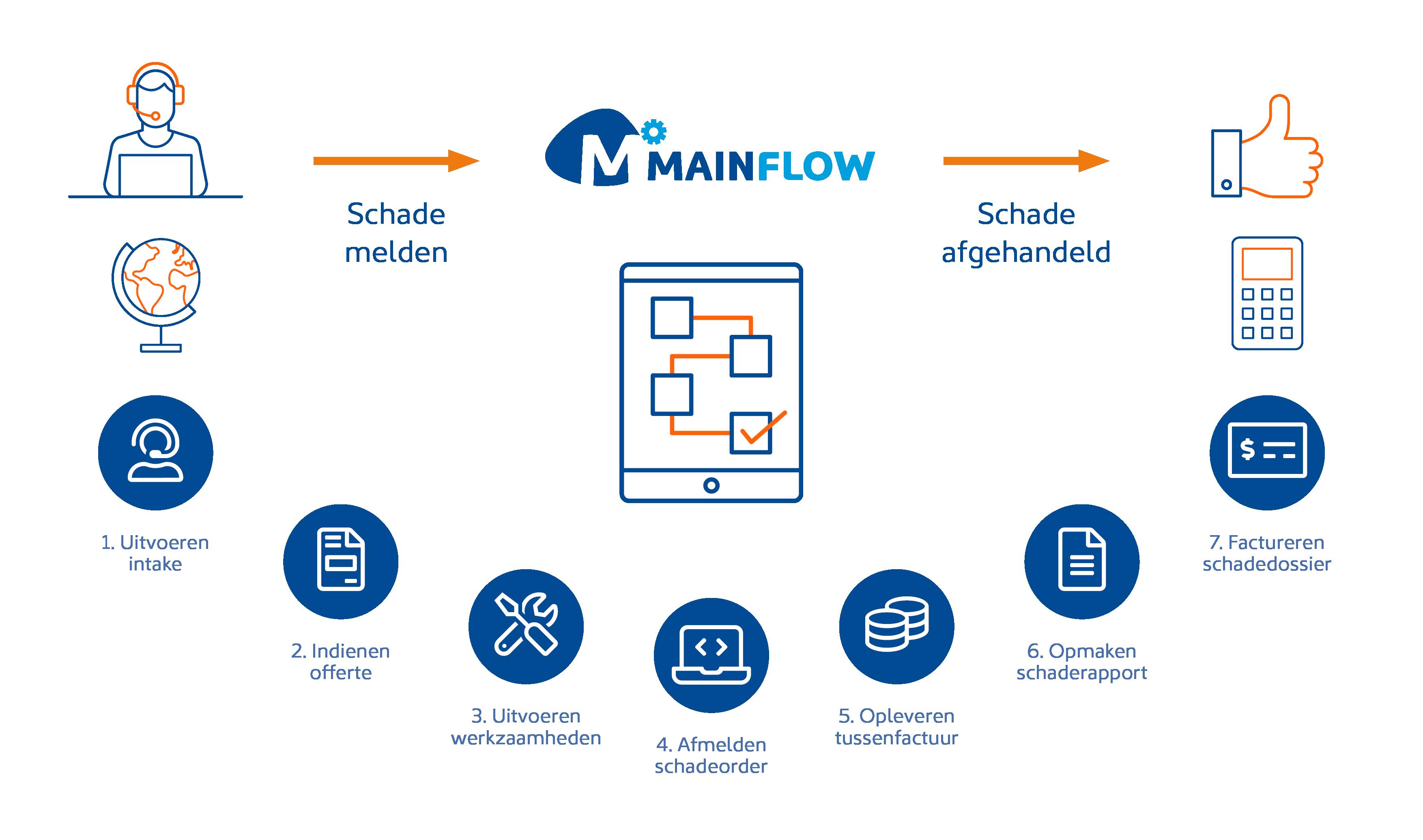 Mainplus-Schadeherstel-processtappen